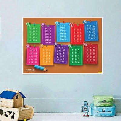Mainan Anak Edukatif_Poster Pendidikan_Poster Belajar Perkalian Tipe 01