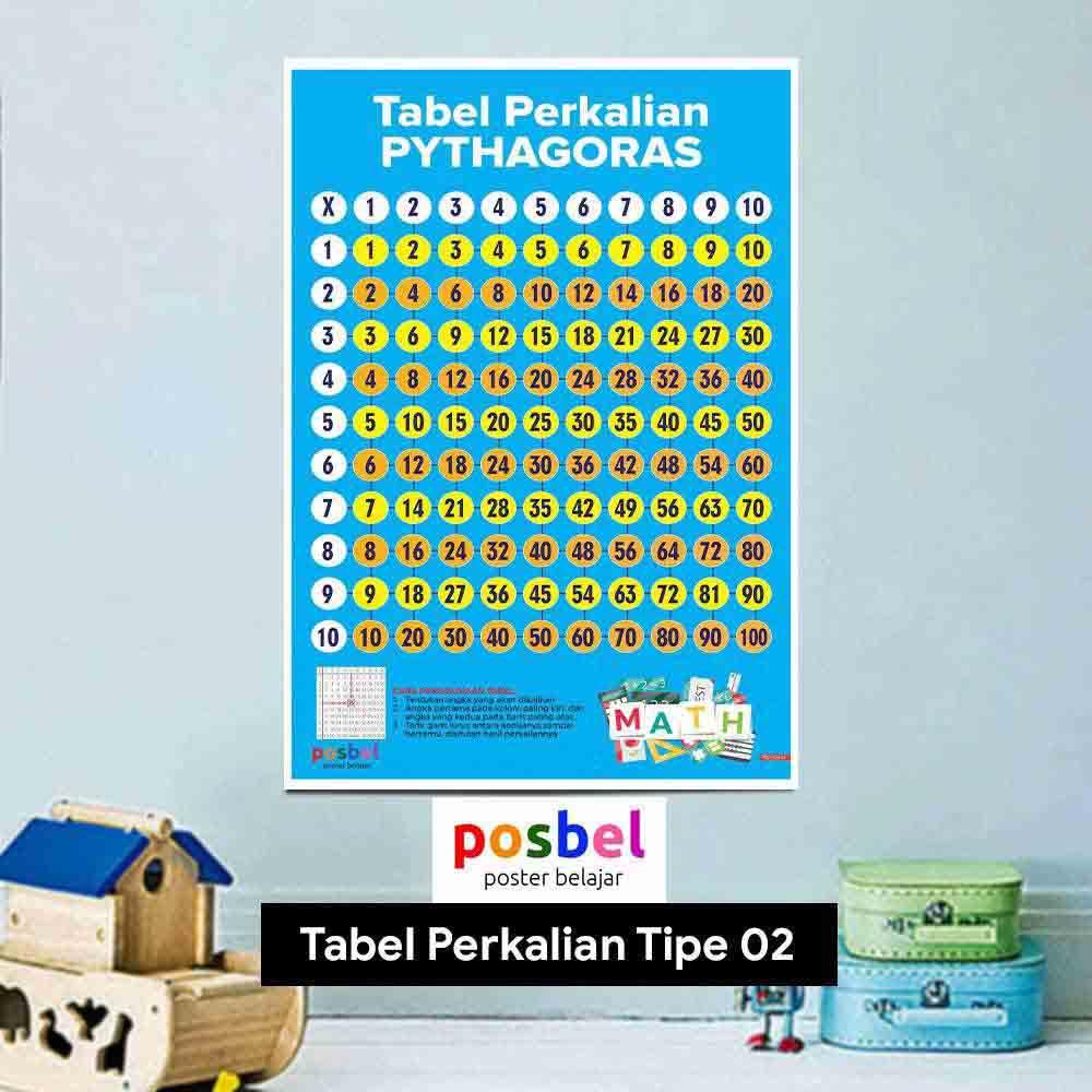 TABEL Perkalian tipe 2 poster belajar mainan anak edukatif edukasi bahasa inggris alat peraga 26